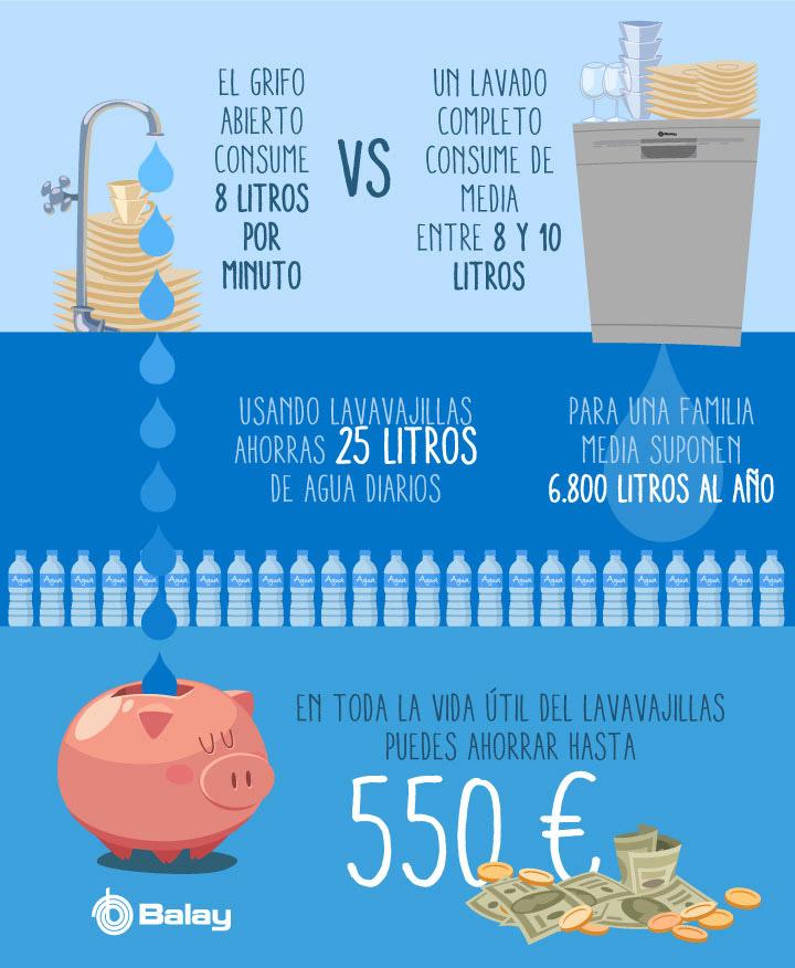 Cómo ahorrar agua