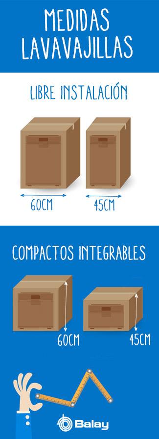 medidas lavavajillas compactos