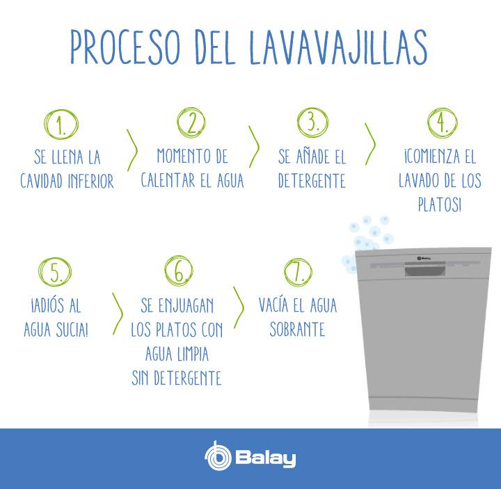 Proceso del lavavajillas